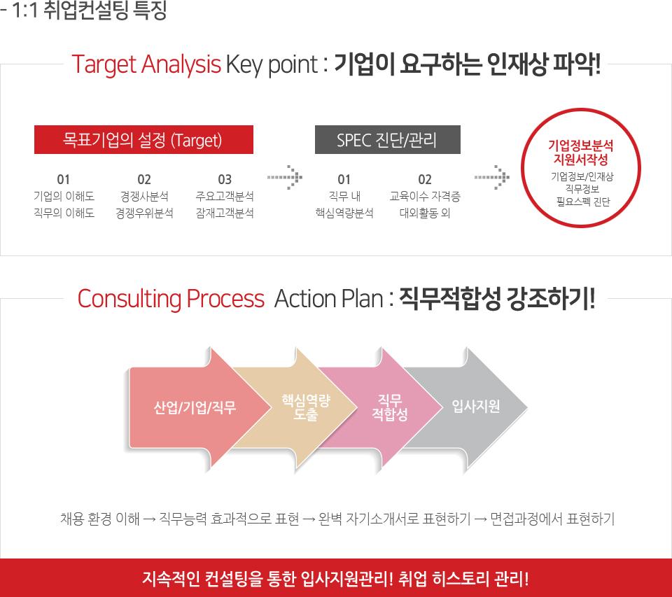 1대1 맞춤컨설팅 특징
